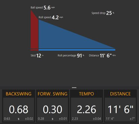 TrackMan Performance Putting LPGA